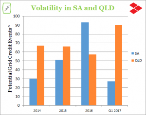 SA and QLD Volatility